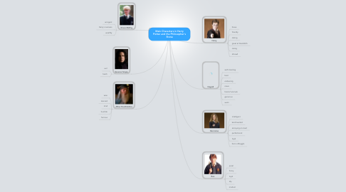 Mind Map: Main Characters in Harry Potter and the Philosopher's Stone
