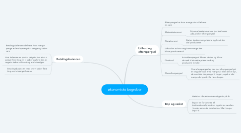 Mind Map: økonomiske begreber
