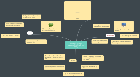 Mind Map: Using the internet responsibly, ethically and safely