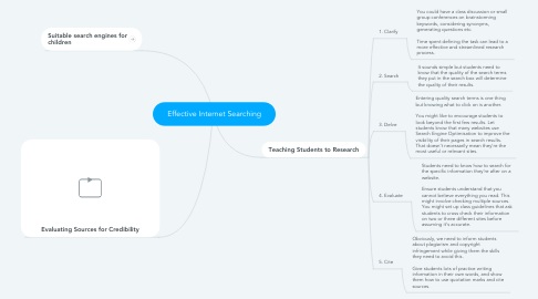 Mind Map: Effective Internet Searching