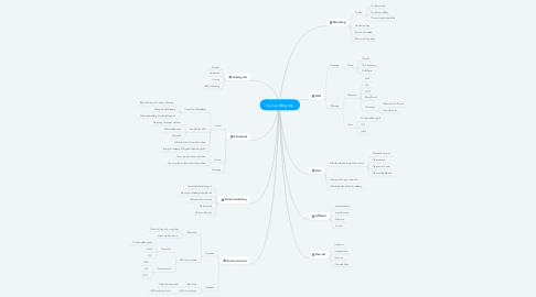 Mind Map: Du học đồng đội
