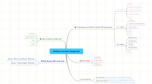 Mind Map: Children's Lierature Assignment