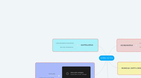 Mind Map: GERRA HOTZA