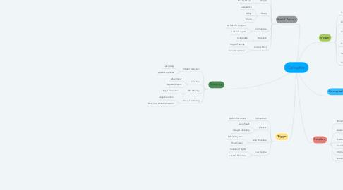 Mind Map: Corruption