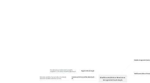 Mind Map: Medidas estadísticas Bivariantes  de regresión lineal simple