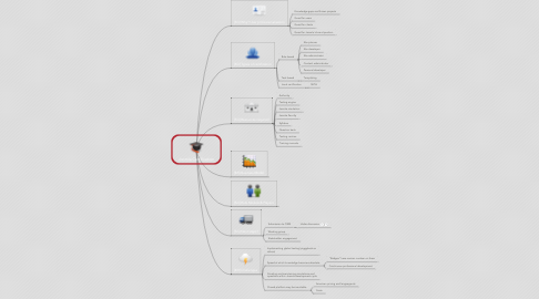 Mind Map: Joomla Certification
