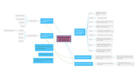 Mind Map: Contaminantes atmosfericos