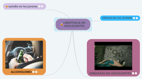 Mind Map: LIBERTINAJE EN ADOLECENTES