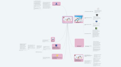 Mind Map: FUNDAMENTOS DEL TELE APRENDIZAJE