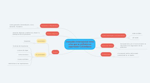 Mind Map: mercadeo internacional retos a los que se enfrenta un exportador Colombiano