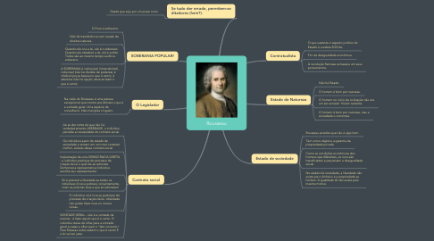 Mind Map: Rousseau