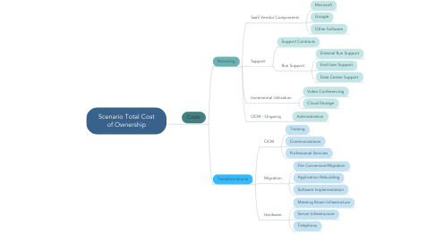 Mind Map: Scenario Total Cost of Ownership