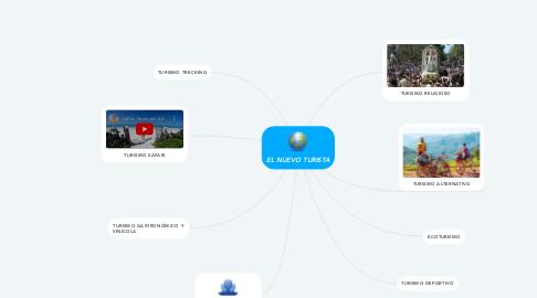 Mind Map: EL NUEVO TURISTA