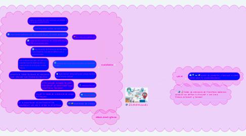 Mind Map: EXPORTACIONES