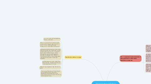 Mind Map: Поняття про глобатьні проблем людства.Проблема війни і миру . Проблема тероризму .