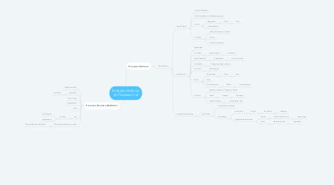 Mind Map: Evolução Histórica do Processo Civil