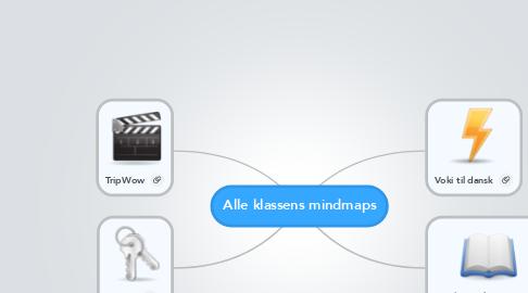 Mind Map: Alle klassens mindmaps