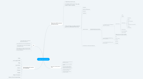 Mind Map: Diseño de Curso Virtual