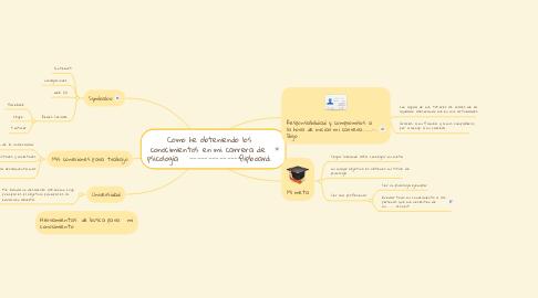 Mind Map: Como he obteniendo los conocimientos en mi carrera de  psicología   -------------flipboard.