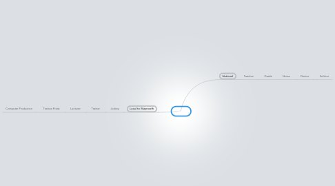 Mind Map: Jobs