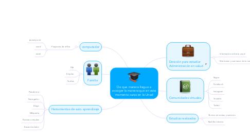 Mind Map: De que manera llegue a escoger la manera que en este momento curso en la Unad