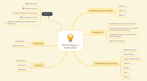 Mind Map: Technology in Instruction