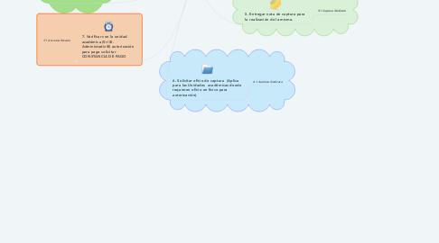 Mind Map: CAPTURA PARA PAGO DE NÓMINA PERSONAL EVENTUAL S.T.E.U.J.E.D.