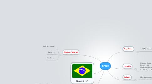 Mind Map: Brazil