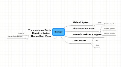 Mind Map: Biology