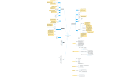Mind Map: 자신의 가치관 낱말지도 (송누림)