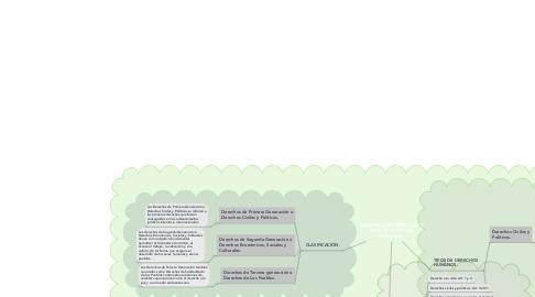 Mind Map: CLASIFICACIÓN, ARTÍCULOS Y TIPOS DE DERECHOS HUMANOS.