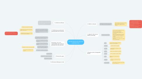 Mind Map: Planteamiento de situación problemática.