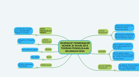 Mind Map: WORKSHOP PERMENDAGRI NOMOR 20 TAHUN 2018 TENTANG PENGELOLAAN KEUANGAN DESA