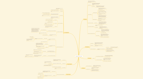 Mind Map: Element of Contract