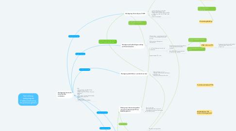 Mind Map: Samenhang werkgroepen Professionalisering Projectmanagement