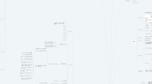 Mind Map: JAVASCRIPT