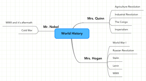 Mind Map: World History