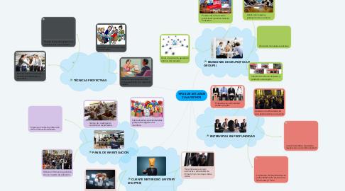 Mind Map: TIPOS DE ESTUDIOS CUALITATIVOS