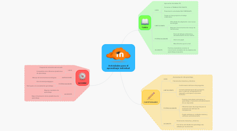 Mind Map: Actividades para el aprendizaje individual