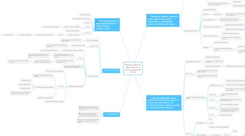 Mind Map: Diálogos urbanos: dimensión social de la revitalización urbana