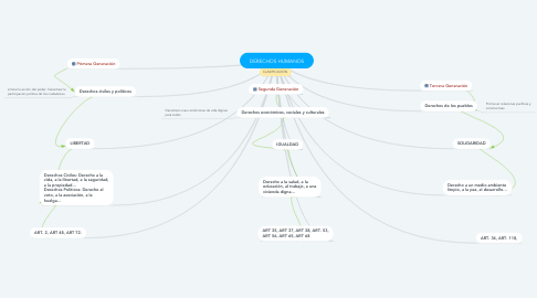 Mind Map: DERECHOS HUMANOS
