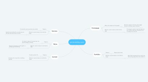 Mind Map: print-ability.com