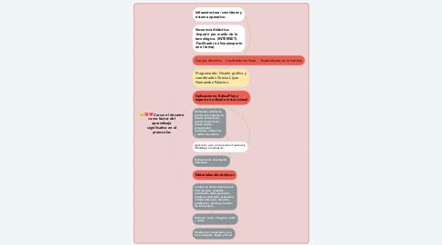 Mind Map: Curso: el docente como factor del aprendizaje significativo en el preescolar.