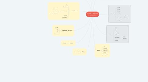 Mind Map: Google Fællesdrev Næshøjskolen