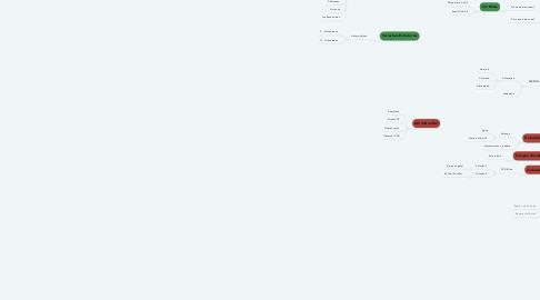Mind Map: FLAVONOIDES