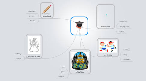 Mind Map: 2nd Class