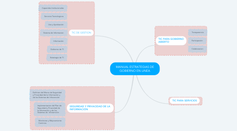 Mind Map: MANUAL ESTRATEGIAS DE GOBIERNO EN LINEA