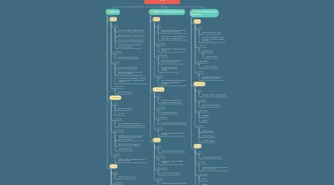 Mind Map: Facultad de Ciencias de la Salud