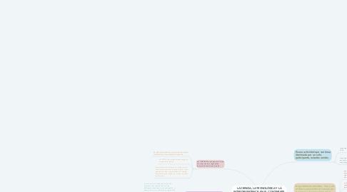 Mind Map: LA CIENCIA, LA TECNOLÓGICA Y LA INTERDEPENDENCIA EN EL CONTINENTE AMERICANO