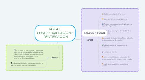 Mind Map: TAREAS Y RETOS DEL PSICOLOGO EN EL AMBITO LABORAL Y ORGANIZACIONAL.